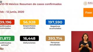 Superan 16 mil las muertes por COVID-19 en México 2