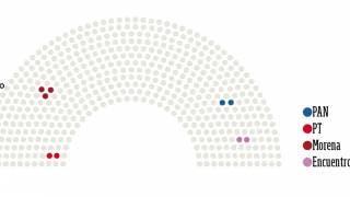 ¿Cuántos diputados federales hay en Morelos? 2