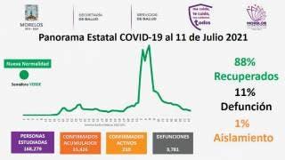 Empiezan a subir los casos activos de COVID-19 en Morelos; van 210 2