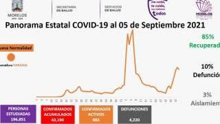 Son 882 casos activos de COVID19 en Morelos  2