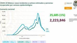 Hay 2.4 millones de casos estimados de COVID19 en México 2