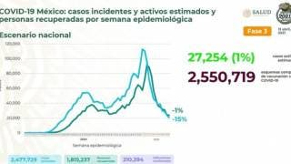 Rebasa México 210 mil muertes por COVID19 2