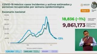 Llega México a 219 mil 901 defunciones por COVID19 2
