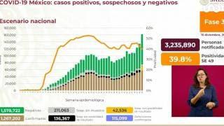 Rebasa México los 115 mil muertos por COVID19 2