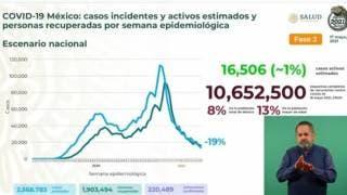 Tiene México 220 mil 489 decesos por COVID19 2