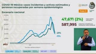 Rebasa México 187 mil muertes por COVID19 2