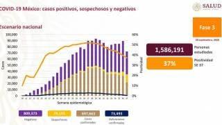 Más de 73 mil muertes por COVID-19 en México 2