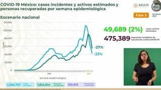 Supera México 182 mil decesos por COVID19 2