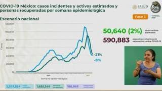 Por llegar México a 189 mil muertes por COVID19