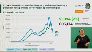 Rebasa México 189 mil decesos por COVID19