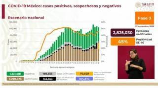 Casi 105 mil muertes por COVID19 en México 2