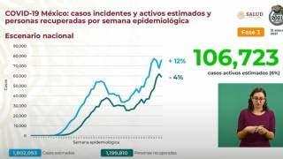 Supera México 139 mil decesos por COVID19 2