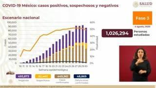 Casi 49 mil muertes por COVID-19 en México 2