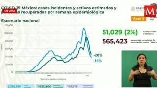 Supera México 185 mil muertes por COVID19 2