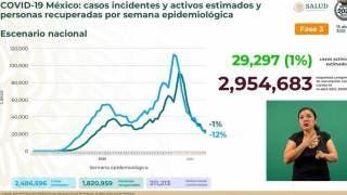 Supera México 211 mil defunciones por COVID19
