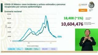 Registra México sólo 53 defunciones más que ayer por COVID19 2