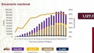 Supera México 54 mil muertes por COVID-19 2