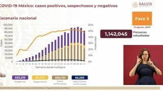 Supera México barrera de los 500 mil casos de COVID-19 2