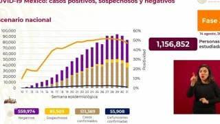 Casi 56 mil muertos por COVID-19 en México 2