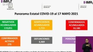 Cada vez más son menos los casos activos de COVID19 en Morelos. 2