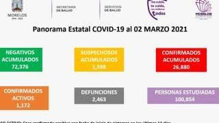 Registra Morelos en 24 horas, 12 muertes y 198 nuevos casos de COVID19 2