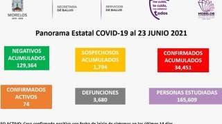 Se mantienen al mínimo los casos activos de COVID19 en Morelos 2