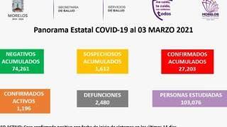 Reporta Morelos en 24 horas, 17 muertes y 323 casos confirmados de COVID19 2