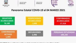 Registra Morelos en 24 horas, 16 decesos y 115 nuevos casos 2