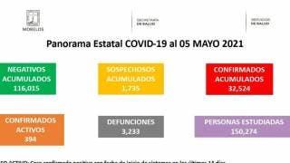Registra Morelos 3 mil 233 muertes por COVID19 2