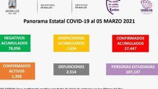 Registra Morelos 18 nuevas muertes y 129 casos en 24 horas 2