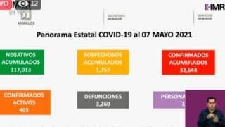 Llega Morelos a 3 mil 260 muertes por COVID19  2