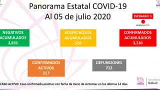 Aumenta a 712 número de fallecidos por COVID-19 en Morelos 2