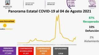 Hay 622 casos activos de COVID19 en Morelos 2