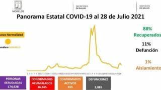 Son 455 los casos activos de COVID19 en Morelos 2