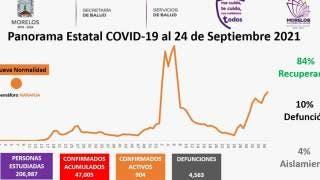 Registra Morelos 230 contagios de COVID19 en 24 horas 2