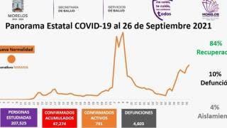 Casos activos de COVID19 en Morelos bajan a menos de 800 2