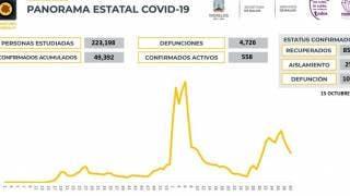 Registra Morelos 117 casos de COVID19 en 24 horas 2