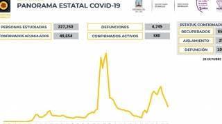 Reducen los casos activos de COVID19 en Morelos 2