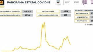 Sólo 25 contagios de COVID19 en Morelos en las últimas 24 horas 2