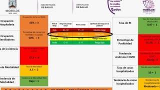 Morelos permanecería 2 semanas más en semáforo naranja 2