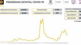 Registra Morelos 87 contagios de COVID19 en 24 horas 2