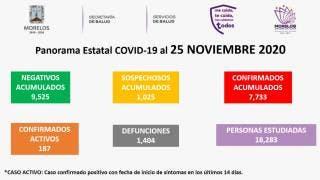 Son ya 1 mil 404 muertes por COVID19 en Morelos 2