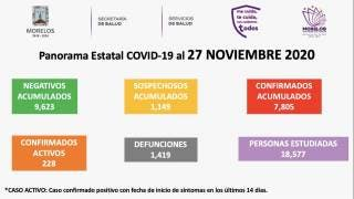 Registra Morelos 1 mil 419 muertes por COVID19 2