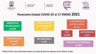 Registran 359 nuevos pacientes con COVID-19 en Morelos 2