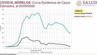 COVID-19, con cinco semanas a la baja en Morelos: López-Gatell 2