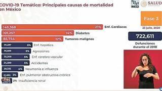 En México, 370,712 personas con COVID-19   2