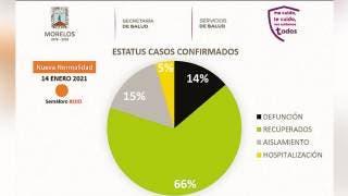 Registran 587 nuevos pacientes de COVID en Morelos 2