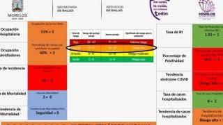 Morelos, a semáforo naranja por aumento de casos de COVID19 2